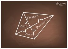 Marketing Mix Strategy or 4Ps Model on Square Chart Royalty Free Stock Images