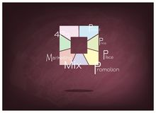 Marketing Mix Strategy or 4Ps Model in Square Chart Royalty Free Stock Photo