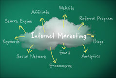 Marketing Online royalty free illustration