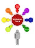 Marketing Plan Circle Bubble Chart Diagram. Marketing Plan 3D Render Circle Bubble Chart Diagram Royalty Free Stock Image