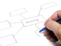 Marketing Plan Flow Chart Stock Image