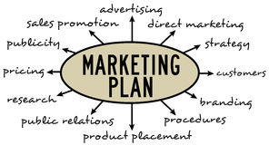 Marketing plan. Planning your marketing by taken into account several issues Royalty Free Stock Image