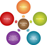 Marketing plans business diagram Royalty Free Stock Photography