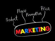 Marketing, price, product, promotion and place Royalty Free Stock Photography