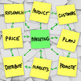 Marketing Principles on Sticky Notes. Principles of marketing in a workflow, written and posted on sticky notes Royalty Free Stock Image