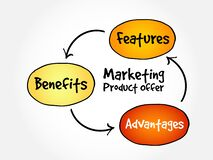 Marketing product offer mind map