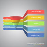 Marketing and sales funnel used for rate analysis Stock Image