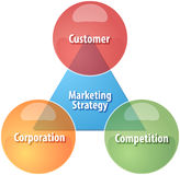 Marketing strategy business diagram illustration Royalty Free Stock Image