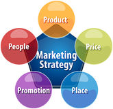 Marketing strategy business diagram illustration Stock Photos