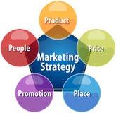 Marketing strategy business diagram illustration Stock Photos