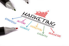 Marketing strategy concept Royalty Free Stock Images