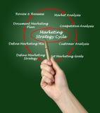 Marketing strategy cycle Stock Photos