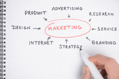 Marketing strategy diagram. Close-up of hand drawing diagram Stock Images