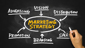 Marketing strategy flowchart hand drawing on blackboard. Marketing strategy flowchart concept hand drawing on blackboard Royalty Free Stock Photos