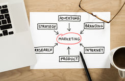 Marketing strategy plan. On the office desk Royalty Free Stock Photo