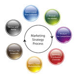 Marketing Strategy Process. Concept graph Royalty Free Stock Photo