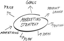 Marketing strategy sketch handwriting. Business plan sketch. Hand writing on white paper Stock Photography