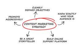 Marketing Success strategy diagram Stock Image
