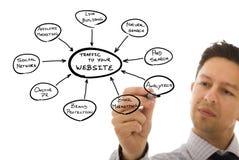 Marketing Website Royalty Free Stock Photo