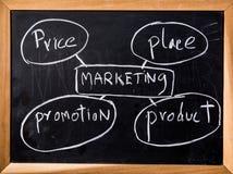 Marketingowa zasada na czerni desce zdjęcia royalty free