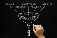 Marketingowy pojęcia Blackboard Zdjęcia Stock