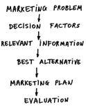 marketingowy rozkład Obraz Stock