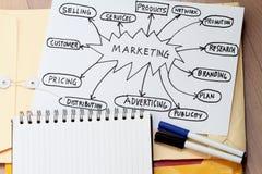 Marketingstrategie lizenzfreies stockfoto