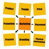 marknadsföring vektor illustrationer