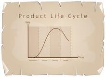 Marknadsföringsbegrepp av diagrammet för graf för produktlivcirkulering Royaltyfri Fotografi