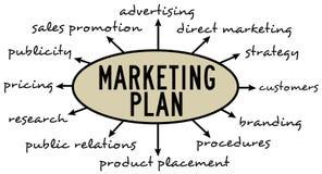 Marknadsföringsplan stock illustrationer