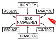 Marqueur de rouge d'organigramme de gestion des risques Photographie stock libre de droits