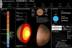 Marte, pianeta, scheda di dati tecnica, taglio della sezione Fotografie Stock Libere da Diritti