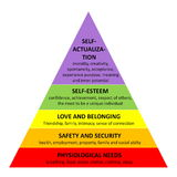 Maslow pyramid Stock Images