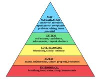 Maslow pyramid Hierarchy of Needs Human Needsphysiological, safety, love and belonging, esteem and self-actualization. W pyramid Hierarchy of Needs Human stock illustration