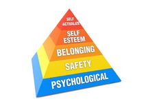 Maslow pyramid. Human needs sorted according to Maslow's theory Stock Photography