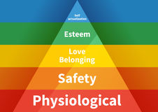 Maslow pyramid med hierarki för fem nivåer av behov Arkivbild
