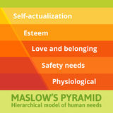 Maslow pyramid of needs Royalty Free Stock Images