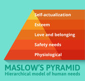 Maslow pyramid of needs. Analysis of human needs and position them in a hierarchy. Psychology Royalty Free Stock Photography