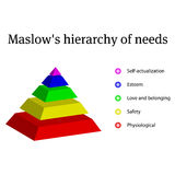 Maslow pyramid vector illustration