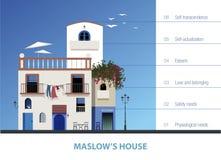 Maslow-` s Haus Hierarchie des Menschenbedarfs dargestellt durch ein Haus Stock Abbildung
