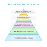 Maslow's hierarchy of needs Stock Image