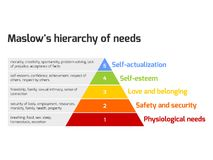 Maslow's pyramid of needs Royalty Free Stock Image