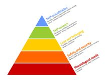 Maslow's pyramid of needs Royalty Free Stock Photo