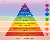 Maslows Pyramid of Needs - Diagram with Chakras in Rainbow Colors. Maslows Pyramid of Needs - Diagram with Chakras and Mandalas in Rainbow Colors stock illustration