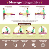 Massage And Healthcare Infographics Illustration. Healthcare flat infographics presenting information about proper massage techniques its types and benefit Royalty Free Stock Images