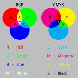 Matcha system RGB och CMYK Arkivfoto