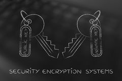 Matching private & public keys, encryption algorithms concept Royalty Free Stock Image