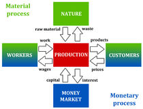 Material and monetary process. Diagram demonstrating the influences between material and monetary processes Stock Photo