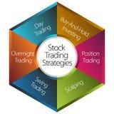 Materielhandelstrategier Arkivfoto