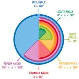 Mathématiques d'angles illustration libre de droits